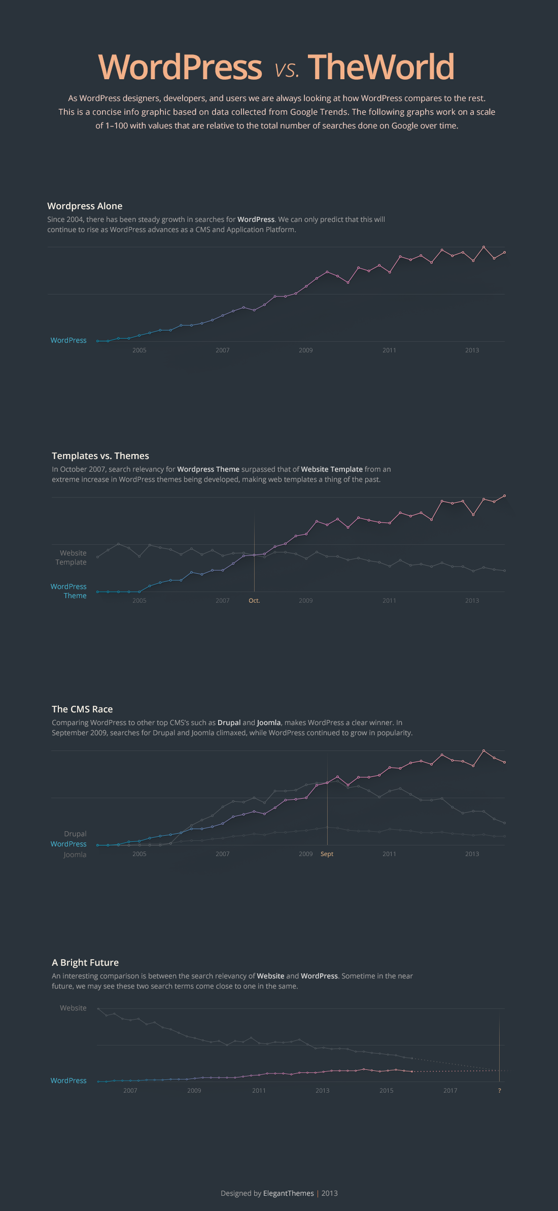 WordPress Trends Infographic