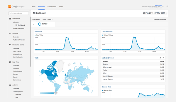 Google Analytics Dashboards