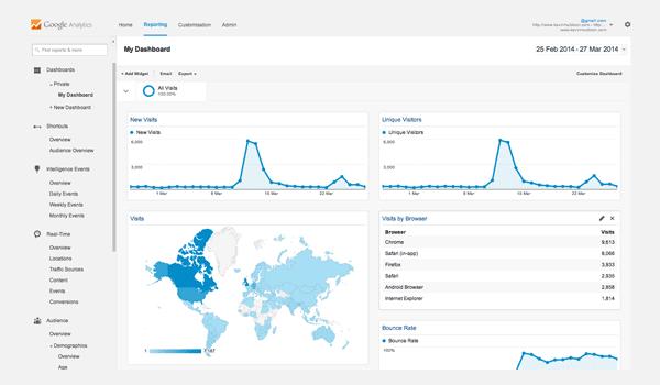 Google Analytics Dashboards