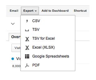 Google Analytics Tabs