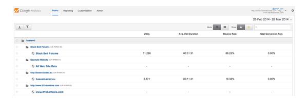 Google Analytics Website List