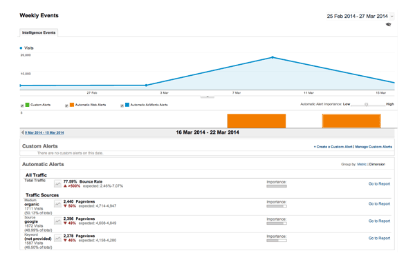 Google Analytics Weekly Events Example