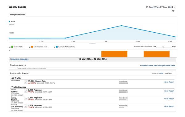 Google Analytics Weekly Events Example