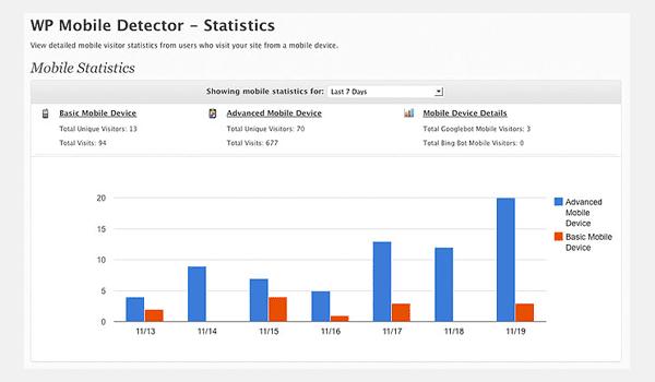 WP Mobile Detector Design Statistics