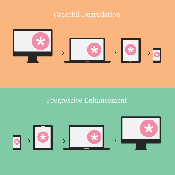 graceful-degradation-and-progressive-enhancement