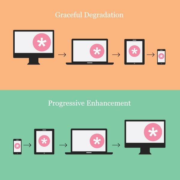 graceful-degradation-and-progressive-enhancement