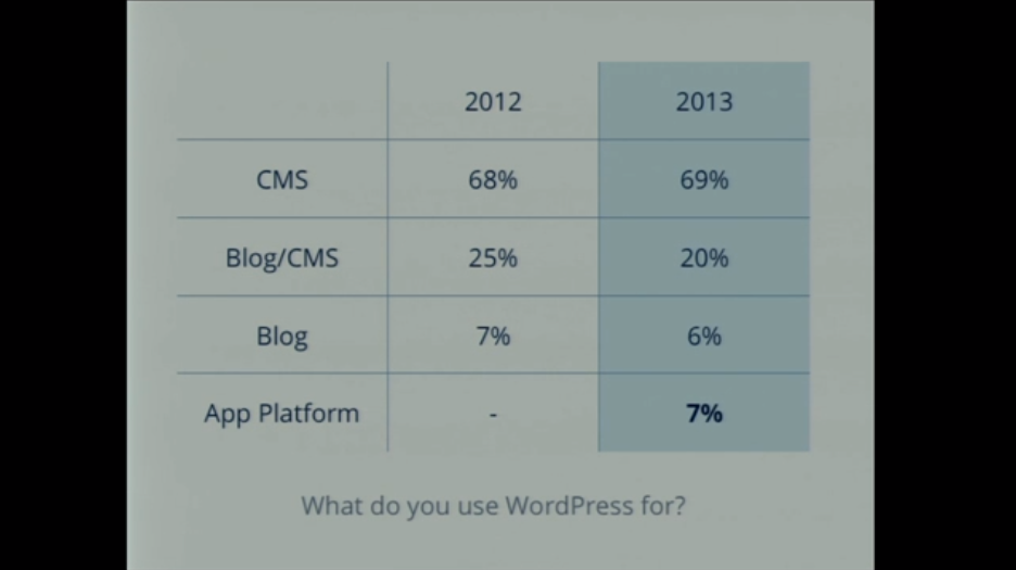 wordpress-vs-ghost-wordpressfor