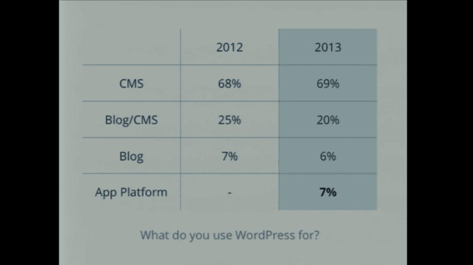 wordpress-vs-ghost-wordpressfor