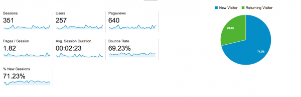 Study your bounce rate with Google analytics