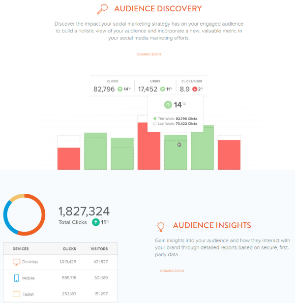 What is the ROI of Social Media - Bitly