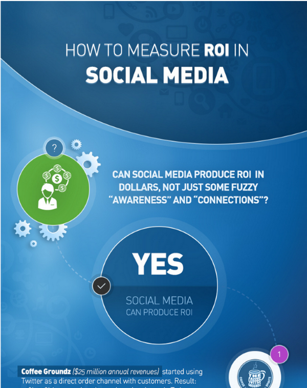 What is the ROI of Social Media - How to Measure Your ROI