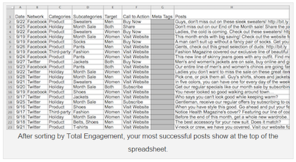 What is the ROI of Social Media - Spreadsheet