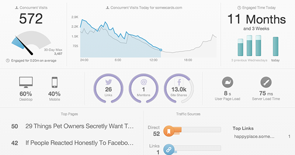 WordPress-Analytics-Chartbeat