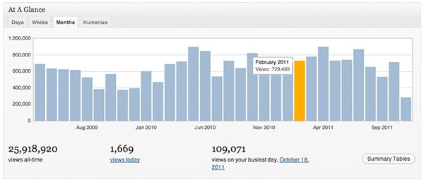WordPress-Analytics-Jetpack-2