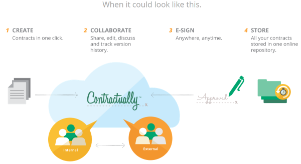 Where To Find Web Design Contract Templates For Web Design Projects - Contractually 3