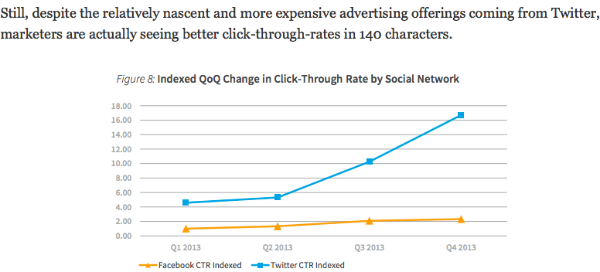 CTR twitter vs facebook ads