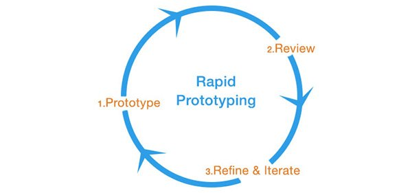 The top rapid prototyping programs and techniques for for Product design prototype