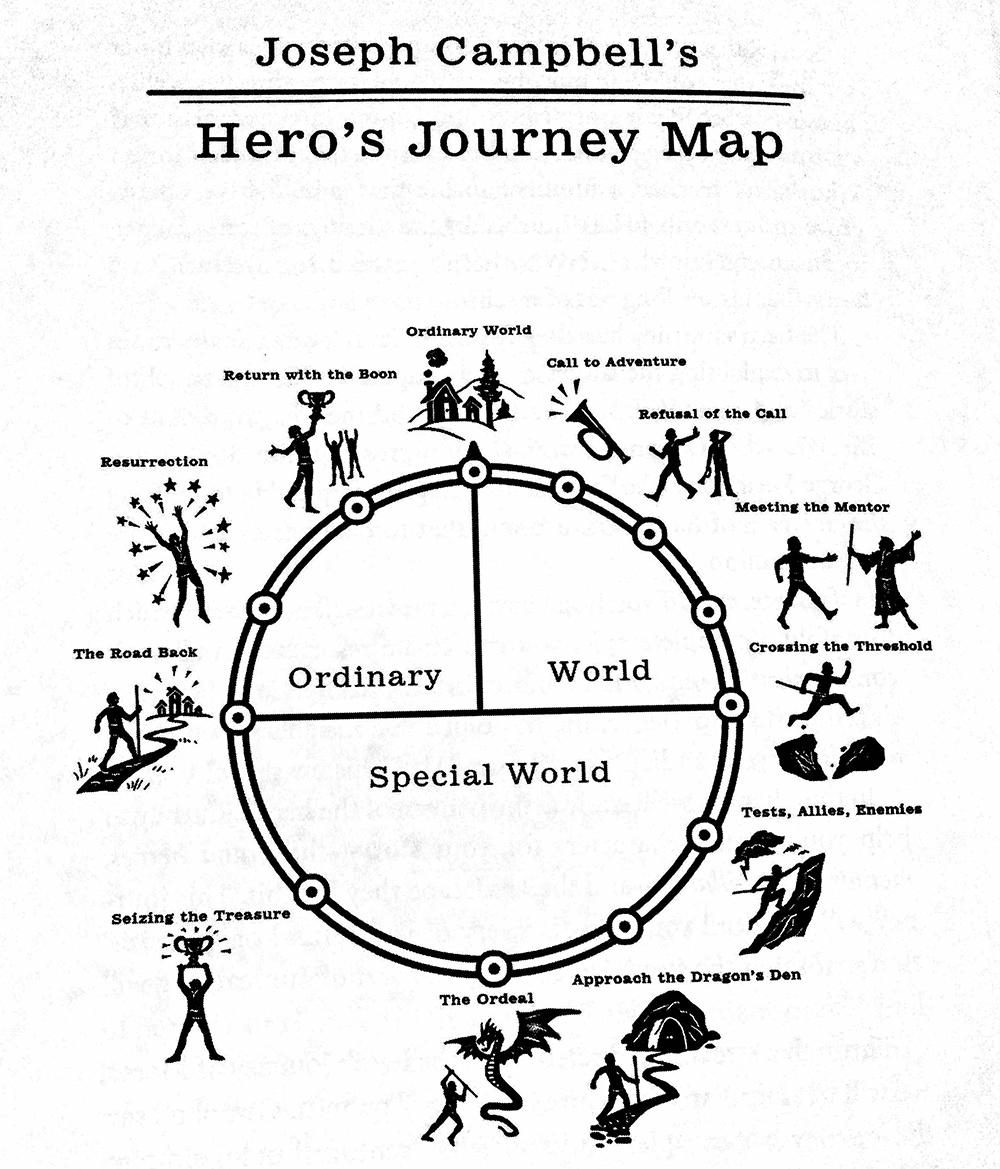 winning-story-wars-hero-journey