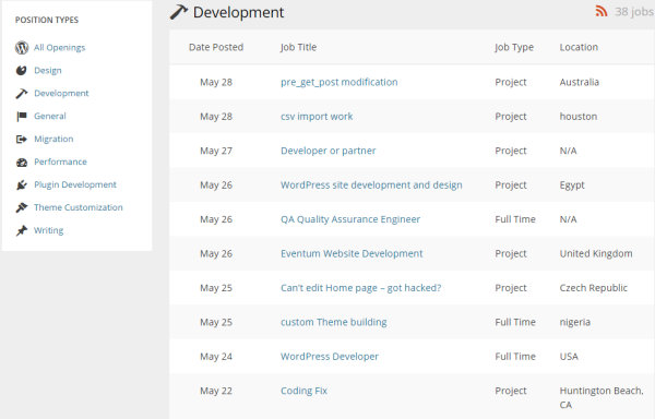 Outsourcing Your Work - WordPress.net Job Boards