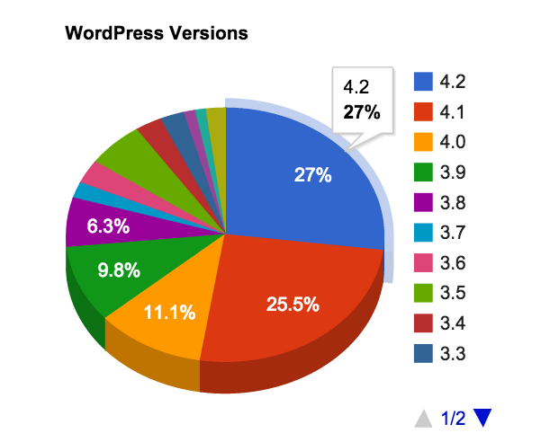 Wordpress Version Stats Screenshot