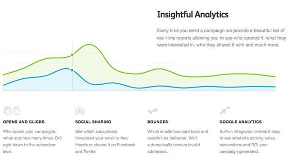 Campaign Monitor Stats