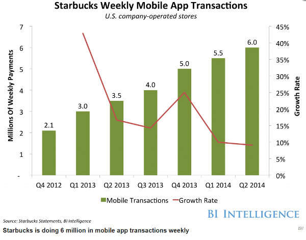 Starbucks weekly mobile app transactions