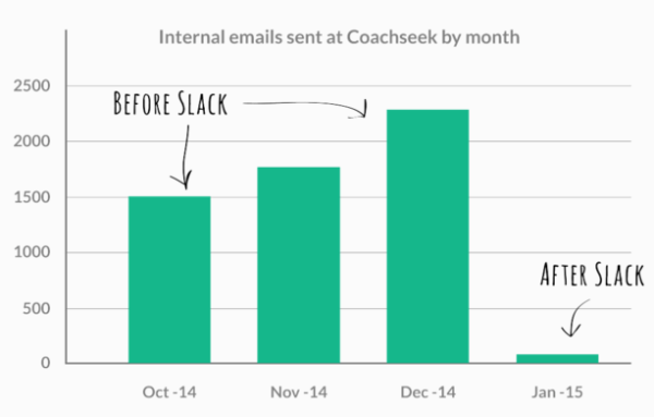 CoachSeek reduced internal email after Slack