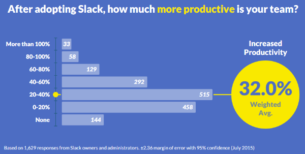 Slack increases productivity by 32 percent