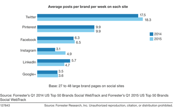 Of the top 50 global brands, most use Twitter to post each week