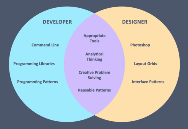 Developer and designer overlap.