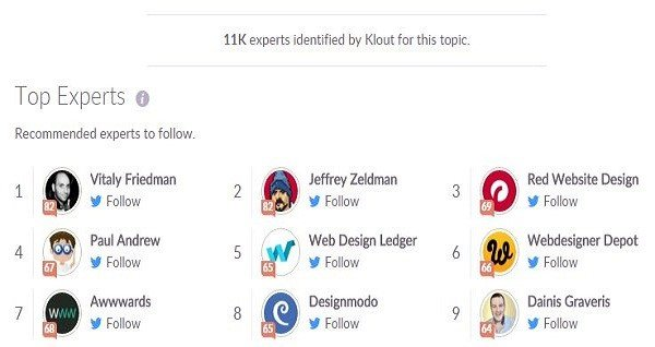 Identifying influencers via Klout