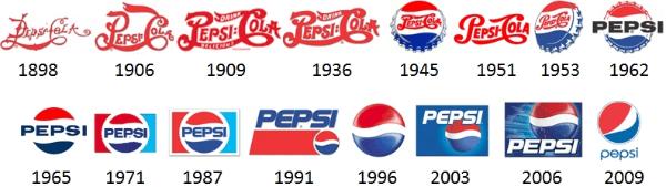 Evolução do logotipo da Pepsi