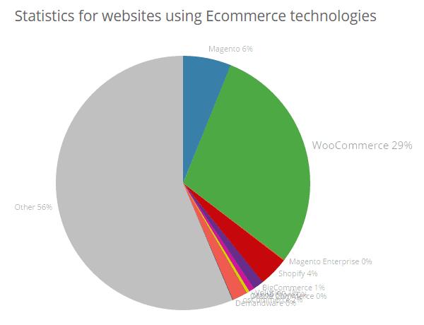 Business Opportunites in the WordPress Economy