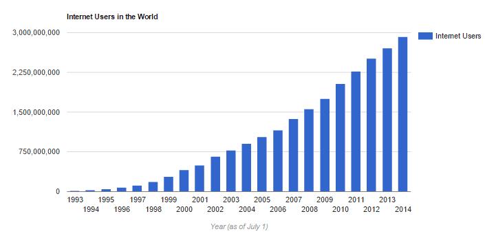 WordPress Economy Live Stats