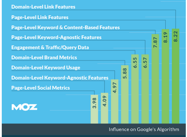 SEO ranking factors graph