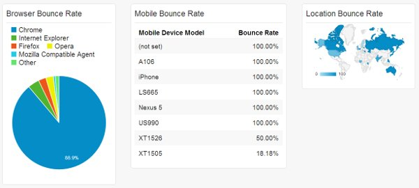 location-bounce-rate