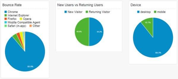 user-comportamento de dashboard