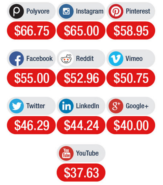 Average order value social commerce