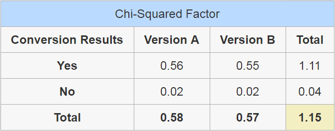 Table showing the final Chi-Squared results for our example.