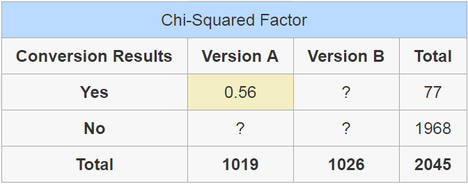 Table showing the Chi-Squared factor of a single value.
