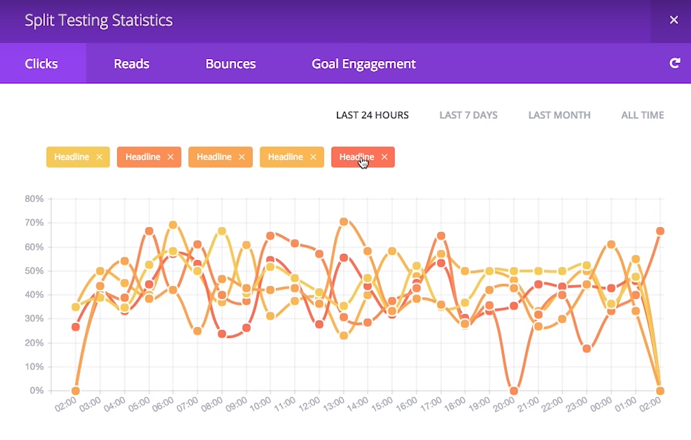 Screenshot of the Divi Leads Statistics window.