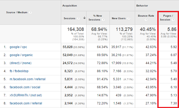 pages per session traffic medium