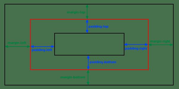 margin-padding-diagram