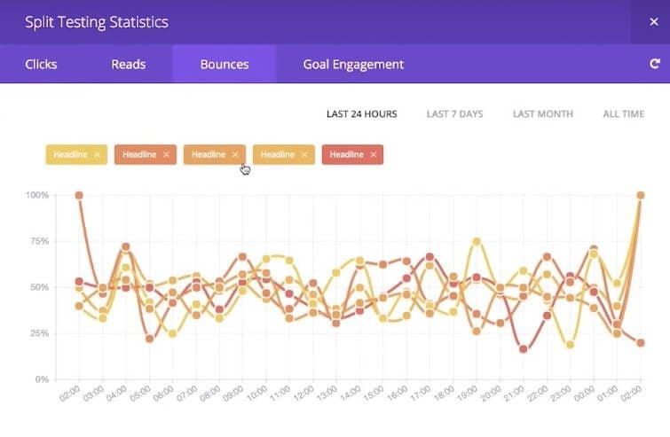divi leads graph