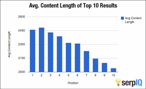 longform content results