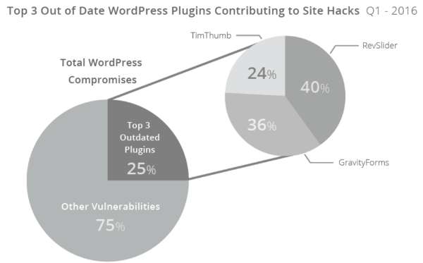 About WordPress Plugin Vulnerabilities and How to Address