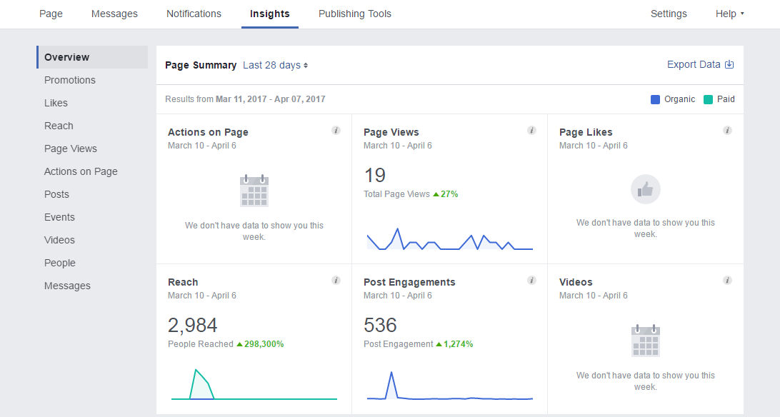 track and measure Facebook results to save time