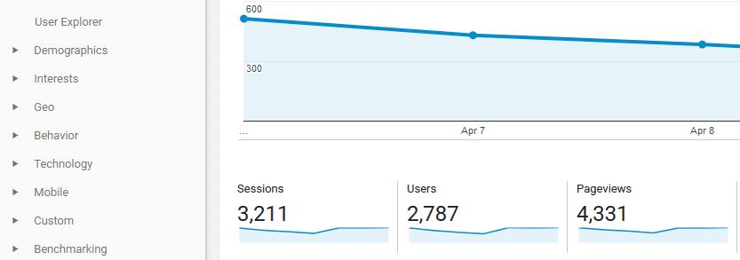 A screenshot from Google Analytics.