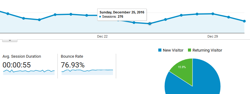 An example of a site's traffic statistics on Christmas.