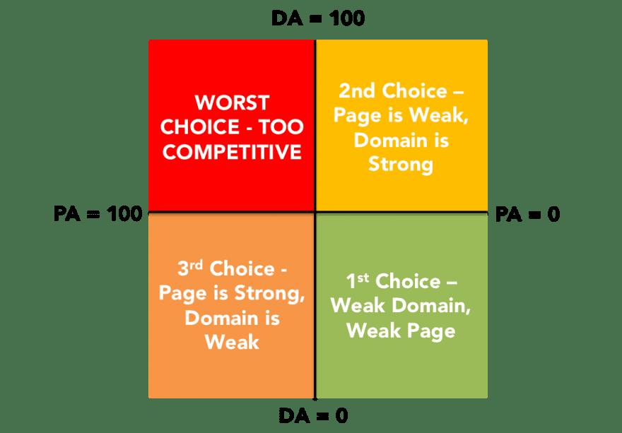 Keyword Ranking Matrix